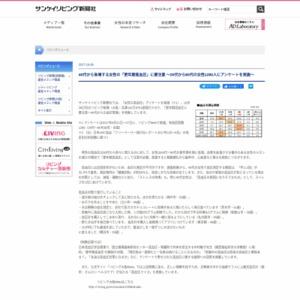 「女性の高血圧」アンケート