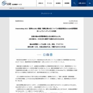 PatientsMap SOV (MR訪問数推計シェア)インデックス