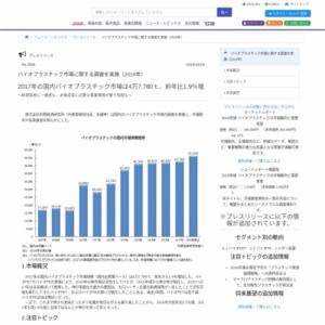 バイオプラスチック市場に関する調査を実施(2018年)